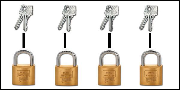 système clés différentes