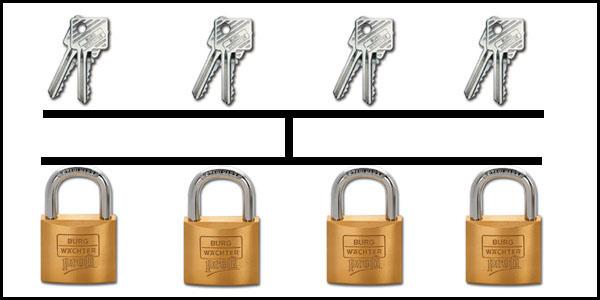 système clés identiques
