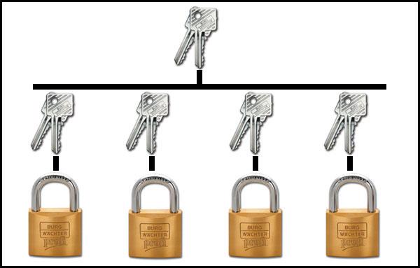 système clés passe