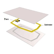 décompositition-carte-rfid
