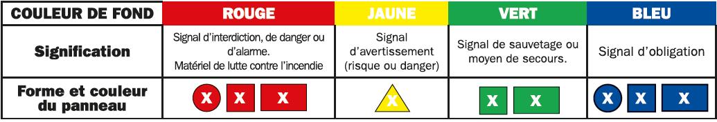 Normes de couleurs et forme des différents panneaux de signalisation