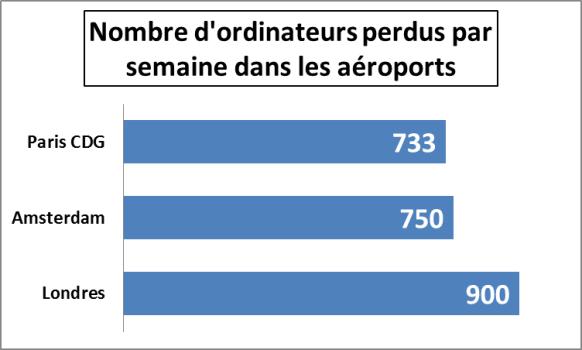 nombre ordinateurs portables perdus aeroports