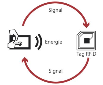 Fonctionnement RFID